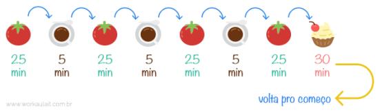 processo-tecnica-pomodoro